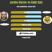 Jarkko Hurme vs Kalle Katz h2h player stats