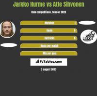 Jarkko Hurme vs Atte Sihvonen h2h player stats