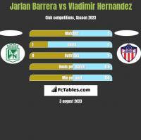 Jarlan Barrera vs Vladimir Hernandez h2h player stats
