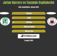 Jarlan Barrera vs Facundo Ospitaleche h2h player stats