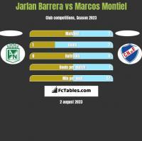 Jarlan Barrera vs Marcos Montiel h2h player stats