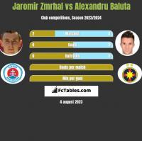 Jaromir Zmrhal vs Alexandru Baluta h2h player stats