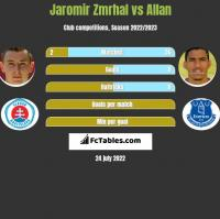 Jaromir Zmrhal vs Allan h2h player stats