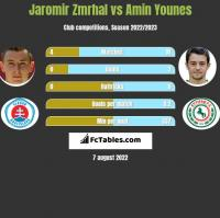 Jaromir Zmrhal vs Amin Younes h2h player stats