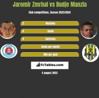 Jaromir Zmrhal vs Budje Manzia h2h player stats