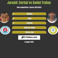 Jaromir Zmrhal vs Daniel Trubac h2h player stats