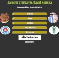 Jaromir Zmrhal vs David Houska h2h player stats