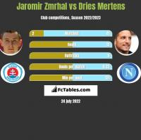 Jaromir Zmrhal vs Dries Mertens h2h player stats