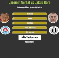 Jaromir Zmrhal vs Jakub Hora h2h player stats