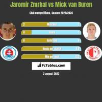 Jaromir Zmrhal vs Mick van Buren h2h player stats