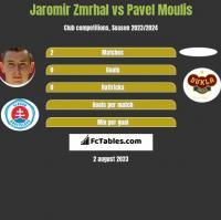 Jaromir Zmrhal vs Pavel Moulis h2h player stats