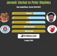 Jaromir Zmrhal vs Peter Olayinka h2h player stats