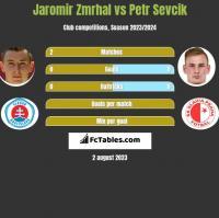 Jaromir Zmrhal vs Petr Sevcik h2h player stats
