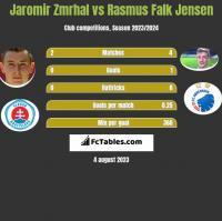 Jaromir Zmrhal vs Rasmus Falk Jensen h2h player stats
