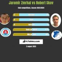 Jaromir Zmrhal vs Robert Skov h2h player stats