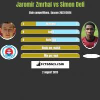 Jaromir Zmrhal vs Simon Deli h2h player stats