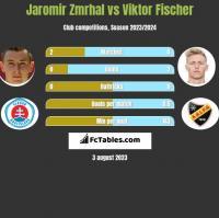Jaromir Zmrhal vs Viktor Fischer h2h player stats