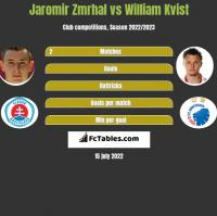 Jaromir Zmrhal vs William Kvist h2h player stats