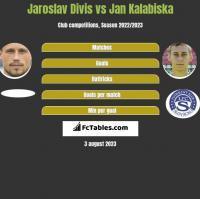 Jaroslav Divis vs Jan Kalabiska h2h player stats