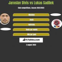 Jaroslav Divis vs Lukas Sadilek h2h player stats