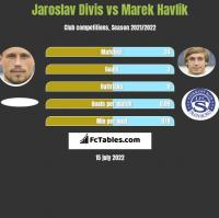 Jaroslav Divis vs Marek Havlik h2h player stats