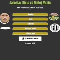 Jaroslav Divis vs Matej Mrsic h2h player stats