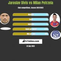 Jaroslav Divis vs Milan Petrzela h2h player stats