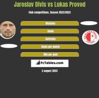 Jaroslav Divis vs Lukas Provod h2h player stats