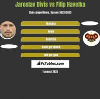 Jaroslav Divis vs Filip Havelka h2h player stats