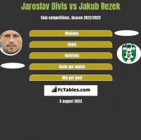 Jaroslav Divis vs Jakub Rezek h2h player stats