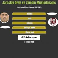 Jaroslav Divis vs Zinedin Mustedanagic h2h player stats