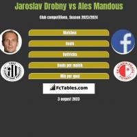 Jaroslav Drobny vs Ales Mandous h2h player stats