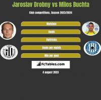 Jaroslav Drobny vs Milos Buchta h2h player stats