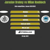 Jaroslav Drobny vs Milan Knobloch h2h player stats
