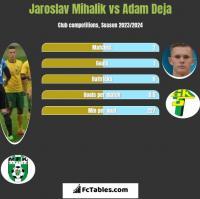 Jaroslav Mihalik vs Adam Deja h2h player stats