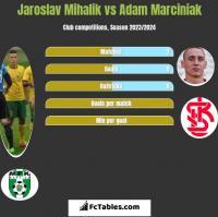 Jaroslav Mihalik vs Adam Marciniak h2h player stats