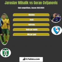 Jaroslav Mihalik vs Goran Cvijanovic h2h player stats
