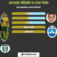 Jaroslav Mihalik vs Ivan Fiolic h2h player stats