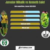 Jaroslav Mihalik vs Kenneth Saief h2h player stats