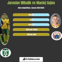 Jaroslav Mihalik vs Maciej Gajos h2h player stats
