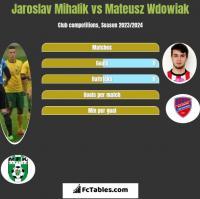 Jaroslav Mihalik vs Mateusz Wdowiak h2h player stats