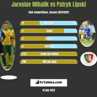 Jaroslav Mihalik vs Patryk Lipski h2h player stats