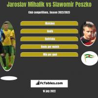 Jaroslav Mihalik vs Slawomir Peszko h2h player stats