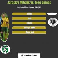 Jaroslav Mihalik vs Jose Gomes h2h player stats