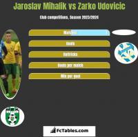 Jaroslav Mihalik vs Zarko Udovicic h2h player stats