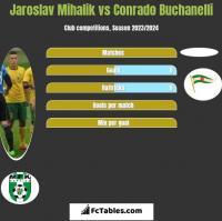 Jaroslav Mihalik vs Conrado Buchanelli h2h player stats