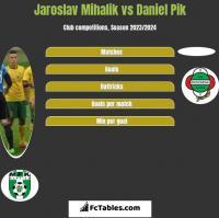 Jaroslav Mihalik vs Daniel Pik h2h player stats