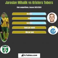 Jaroslav Mihalik vs Kristers Tobers h2h player stats