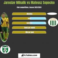 Jaroslav Mihalik vs Mateusz Sopocko h2h player stats