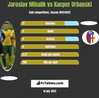 Jaroslav Mihalik vs Kacper Urbanski h2h player stats